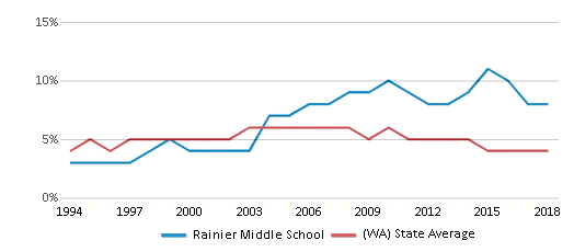 This chart display the percentage of Black students in Rainier Middle School and the percentage of Black public school students in Washington by year, with the latest 2017-18 school year data.