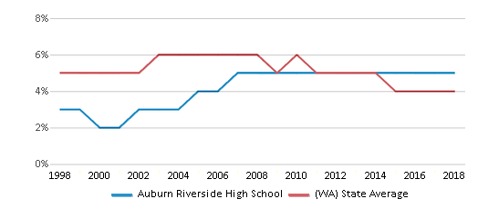 This chart display the percentage of Black students in Auburn Riverside High School and the percentage of Black public school students in Washington by year, with the latest 2017-18 school year data.