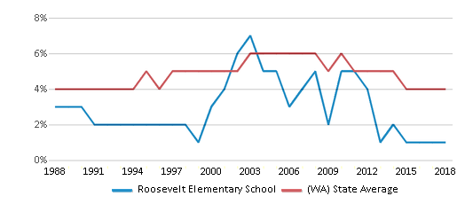 This chart display the percentage of Black students in Roosevelt Elementary School and the percentage of Black public school students in Washington by year, with the latest 2017-18 school year data.