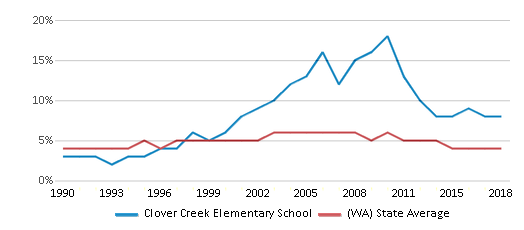 This chart display the percentage of Black students in Clover Creek Elementary School and the percentage of Black public school students in Washington by year, with the latest 2017-18 school year data.