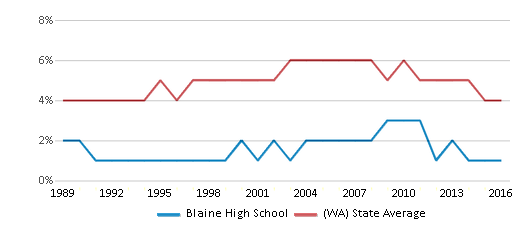 This chart display the percentage of Black students in Blaine High School and the percentage of Black public school students in Washington by year, with the latest 2015-16 school year data.