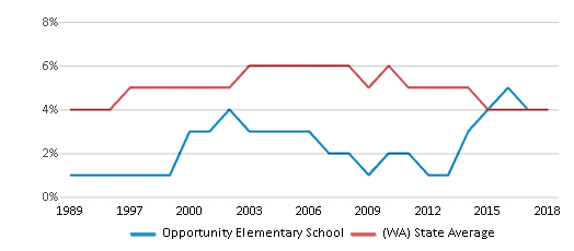 This chart display the percentage of Black students in Opportunity Elementary School and the percentage of Black public school students in Washington by year, with the latest 2017-18 school year data.
