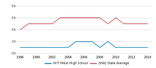 This chart display the percentage of Black students in W F West High School and the percentage of Black public school students in Washington by year, with the latest 2013-14 school year data.