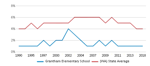 This chart display the percentage of Black students in Grantham Elementary School and the percentage of Black public school students in Washington by year, with the latest 2017-18 school year data.