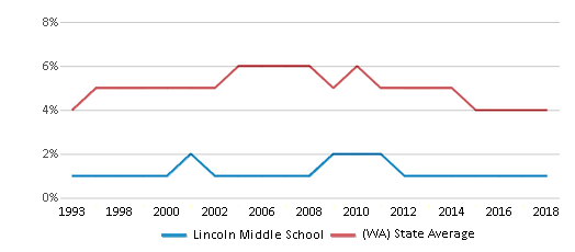 This chart display the percentage of Black students in Lincoln Middle School and the percentage of Black public school students in Washington by year, with the latest 2017-18 school year data.