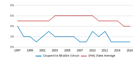 This chart display the percentage of Black students in Coupeville Middle School and the percentage of Black public school students in Washington by year, with the latest 2015-16 school year data.