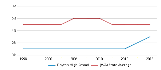 This chart display the percentage of Black students in Dayton High School and the percentage of Black public school students in Washington by year, with the latest 2013-14 school year data.