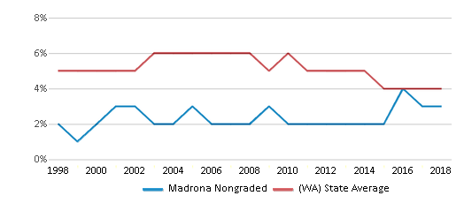 This chart display the percentage of Black students in Madrona Nongraded and the percentage of Black public school students in Washington by year, with the latest 2017-18 school year data.