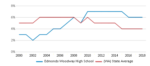 This chart display the percentage of Black students in Edmonds Woodway High School and the percentage of Black public school students in Washington by year, with the latest 2017-18 school year data.