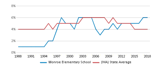 This chart display the percentage of Black students in Monroe Elementary School and the percentage of Black public school students in Washington by year, with the latest 2017-18 school year data.