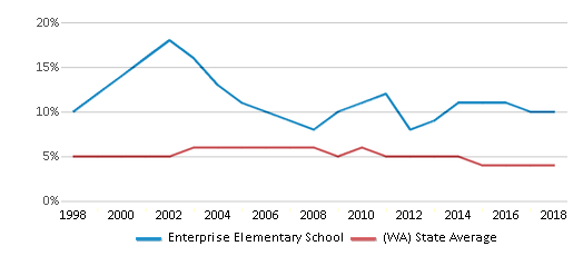 This chart display the percentage of Black students in Enterprise Elementary School and the percentage of Black public school students in Washington by year, with the latest 2017-18 school year data.