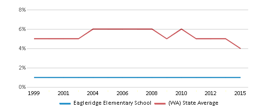 This chart display the percentage of Black students in Eagleridge Elementary School and the percentage of Black public school students in Washington by year, with the latest 2014-15 school year data.