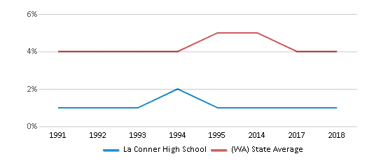 This chart display the percentage of Black students in La Conner High School and the percentage of Black public school students in Washington by year, with the latest 2017-18 school year data.