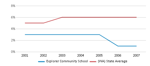 This chart display the percentage of Black students in Explorer Community School and the percentage of Black public school students in Washington by year, with the latest 2006-07 school year data.