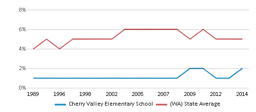 This chart display the percentage of Black students in Cherry Valley Elementary School and the percentage of Black public school students in Washington by year, with the latest 2013-14 school year data.