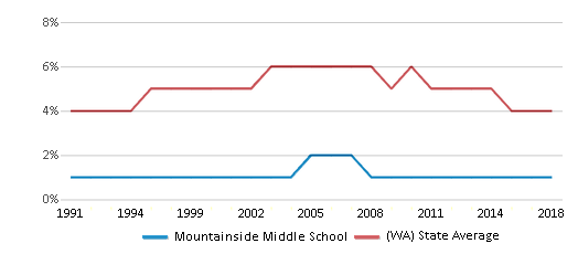 This chart display the percentage of Black students in Mountainside Middle School and the percentage of Black public school students in Washington by year, with the latest 2017-18 school year data.