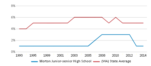 This chart display the percentage of Black students in Morton Junior-senior High School and the percentage of Black public school students in Washington by year, with the latest 2013-14 school year data.