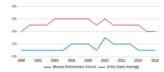 This chart display the percentage of Black students in Moxee Elementary School and the percentage of Black public school students in Washington by year, with the latest 2015-16 school year data.