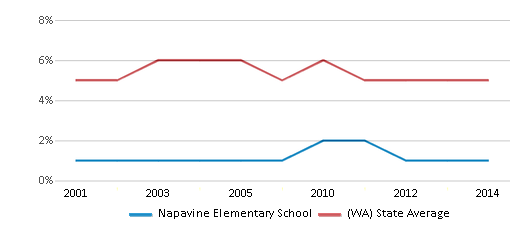 This chart display the percentage of Black students in Napavine Elementary School and the percentage of Black public school students in Washington by year, with the latest 2013-14 school year data.
