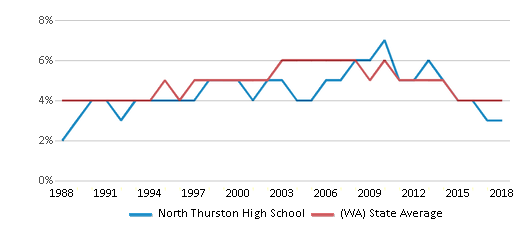 This chart display the percentage of Black students in North Thurston High School and the percentage of Black public school students in Washington by year, with the latest 2017-18 school year data.