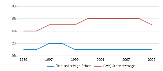 This chart display the percentage of Black students in Onalaska High School and the percentage of Black public school students in Washington by year, with the latest 2008-09 school year data.