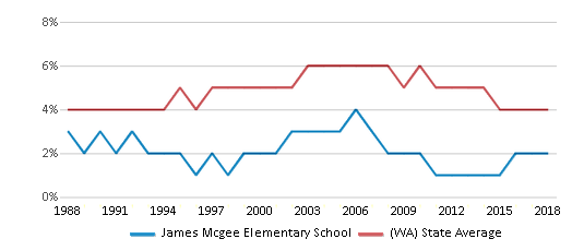 This chart display the percentage of Black students in James Mcgee Elementary School and the percentage of Black public school students in Washington by year, with the latest 2017-18 school year data.