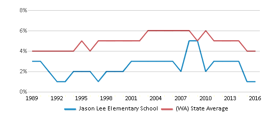 This chart display the percentage of Black students in Jason Lee Elementary School and the percentage of Black public school students in Washington by year, with the latest 2015-16 school year data.
