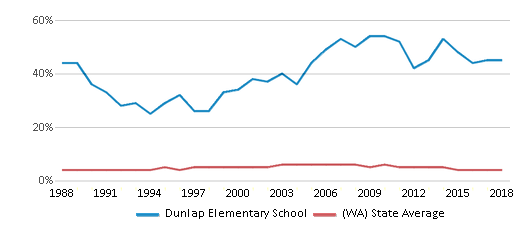 This chart display the percentage of Black students in Dunlap Elementary School and the percentage of Black public school students in Washington by year, with the latest 2017-18 school year data.