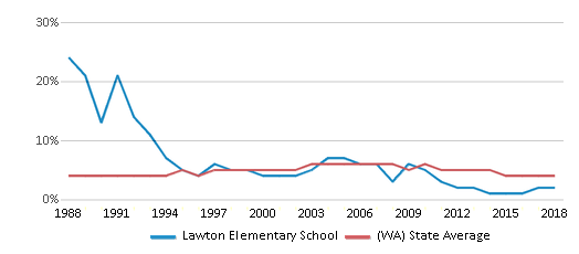This chart display the percentage of Black students in Lawton Elementary School and the percentage of Black public school students in Washington by year, with the latest 2017-18 school year data.