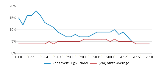 This chart display the percentage of Black students in Roosevelt High School and the percentage of Black public school students in Washington by year, with the latest 2017-18 school year data.