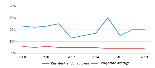 This chart display the percentage of Black students in Residential Consortium and the percentage of Black public school students in Washington by year, with the latest 2017-18 school year data.