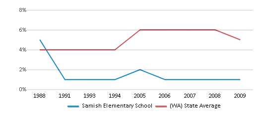 This chart display the percentage of Black students in Samish Elementary School and the percentage of Black public school students in Washington by year, with the latest 2008-09 school year data.