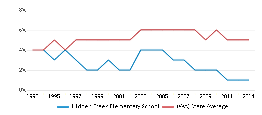 This chart display the percentage of Black students in Hidden Creek Elementary School and the percentage of Black public school students in Washington by year, with the latest 2013-14 school year data.