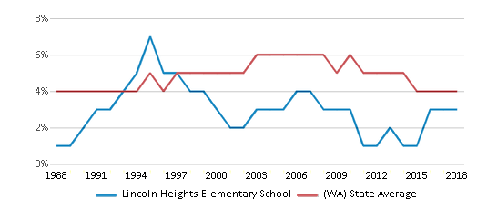 This chart display the percentage of Black students in Lincoln Heights Elementary School and the percentage of Black public school students in Washington by year, with the latest 2017-18 school year data.