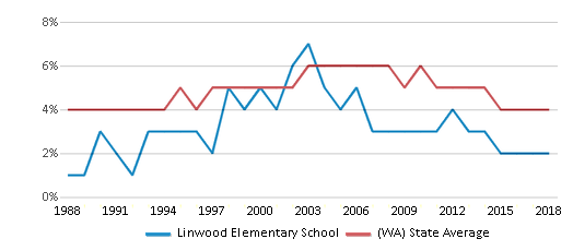 This chart display the percentage of Black students in Linwood Elementary School and the percentage of Black public school students in Washington by year, with the latest 2017-18 school year data.