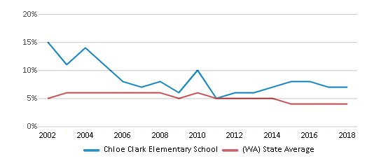 This chart display the percentage of Black students in Chloe Clark Elementary School and the percentage of Black public school students in Washington by year, with the latest 2017-18 school year data.