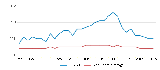 This chart display the percentage of Black students in Fawcett and the percentage of Black public school students in Washington by year, with the latest 2017-18 school year data.