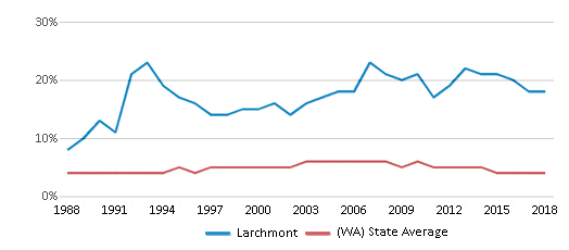 This chart display the percentage of Black students in Larchmont and the percentage of Black public school students in Washington by year, with the latest 2017-18 school year data.