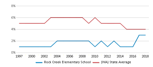 This chart display the percentage of Black students in Rock Creek Elementary School and the percentage of Black public school students in Washington by year, with the latest 2017-18 school year data.