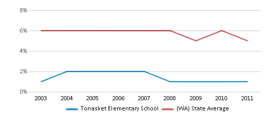 This chart display the percentage of Black students in Tonasket Elementary School and the percentage of Black public school students in Washington by year, with the latest 2010-11 school year data.
