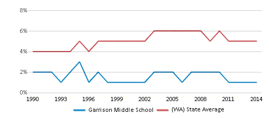 This chart display the percentage of Black students in Garrison Middle School and the percentage of Black public school students in Washington by year, with the latest 2013-14 school year data.