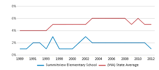 This chart display the percentage of Black students in Summitview Elementary School and the percentage of Black public school students in Washington by year, with the latest 2011-12 school year data.