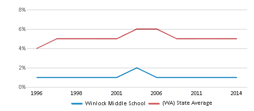 This chart display the percentage of Black students in Winlock Middle School and the percentage of Black public school students in Washington by year, with the latest 2013-14 school year data.
