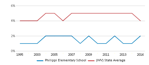 This chart display the percentage of Black students in Philippi Elementary School and the percentage of Black public school students in West Virginia by year, with the latest 2015-16 school year data.