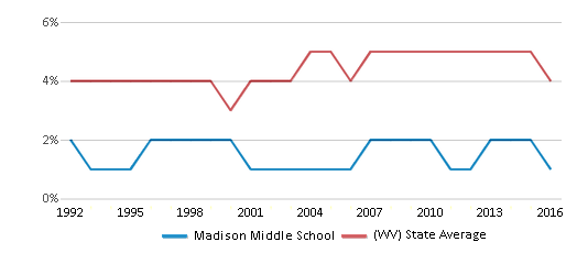This chart display the percentage of Black students in Madison Middle School and the percentage of Black public school students in West Virginia by year, with the latest 2015-16 school year data.