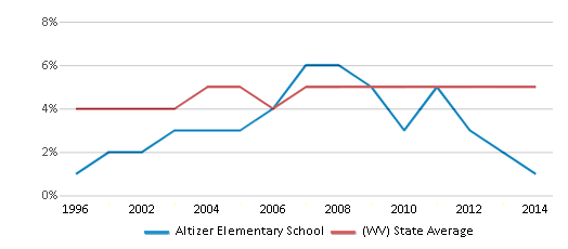 This chart display the percentage of Black students in Altizer Elementary School and the percentage of Black public school students in West Virginia by year, with the latest 2013-14 school year data.