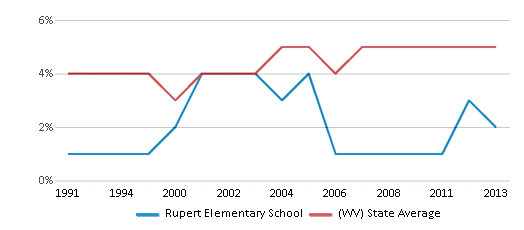 This chart display the percentage of Black students in Rupert Elementary School and the percentage of Black public school students in West Virginia by year, with the latest 2012-13 school year data.