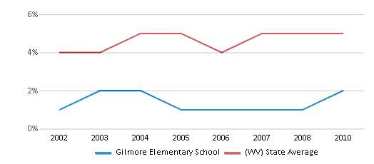 This chart display the percentage of Black students in Gilmore Elementary School and the percentage of Black public school students in West Virginia by year, with the latest 2009-10 school year data.