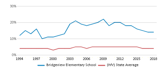 This chart display the percentage of Black students in Bridgeview Elementary School and the percentage of Black public school students in West Virginia by year, with the latest 2017-18 school year data.