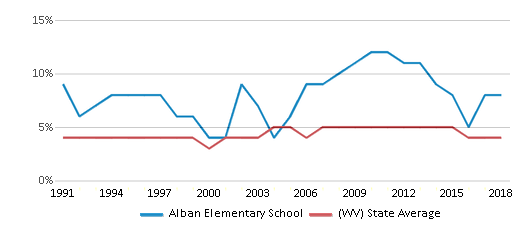 This chart display the percentage of Black students in Alban Elementary School and the percentage of Black public school students in West Virginia by year, with the latest 2017-18 school year data.